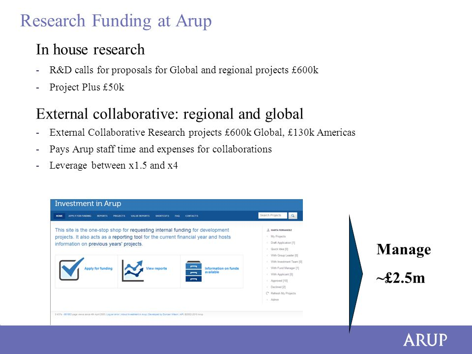 Research Funding at Arup In house research -R&D calls for proposals for Global and regional projects £600k -Project Plus £50k External collaborative: regional and global -External Collaborative Research projects £600k Global, £130k Americas -Pays Arup staff time and expenses for collaborations -Leverage between x1.5 and x4 Manage ~£2.5m