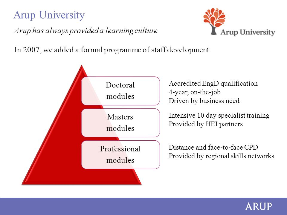 Arup University Arup has always provided a learning culture In 2007, we added a formal programme of staff development Doctoral modules Masters modules Professional modules Accredited EngD qualification 4-year, on-the-job Driven by business need Intensive 10 day specialist training Provided by HEI partners Distance and face-to-face CPD Provided by regional skills networks