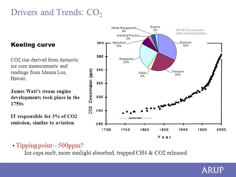 Drivers and Trends: CO 2 CO2 rise derived from Antarctic ice core measurements and readings from Mauna Loa, Hawaii.