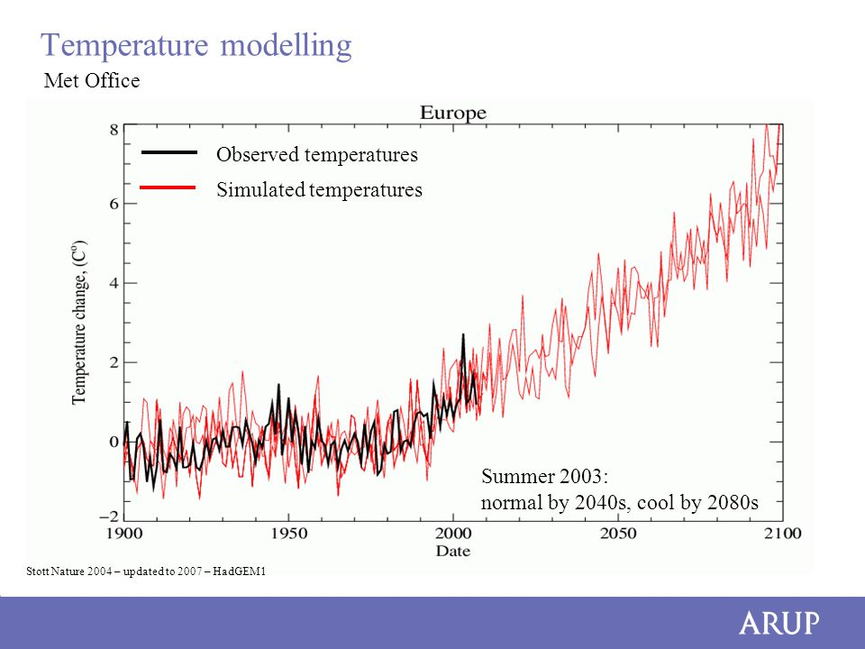 Temperature modelling Summer 2003: normal by 2040s, cool by 2080s Observed temperatures Simulated temperatures Stott Nature 2004 – updated to 2007 – HadGEM1 Met Office