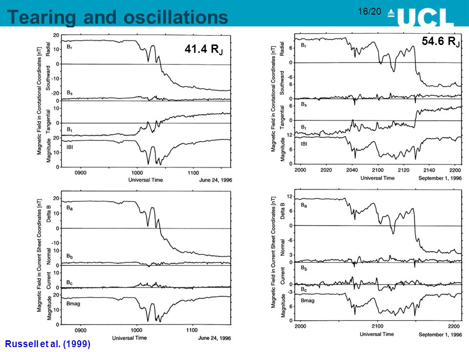 16/20 Tearing and oscillations 54.6 R J 41.4 R J Russell et al. (1999)
