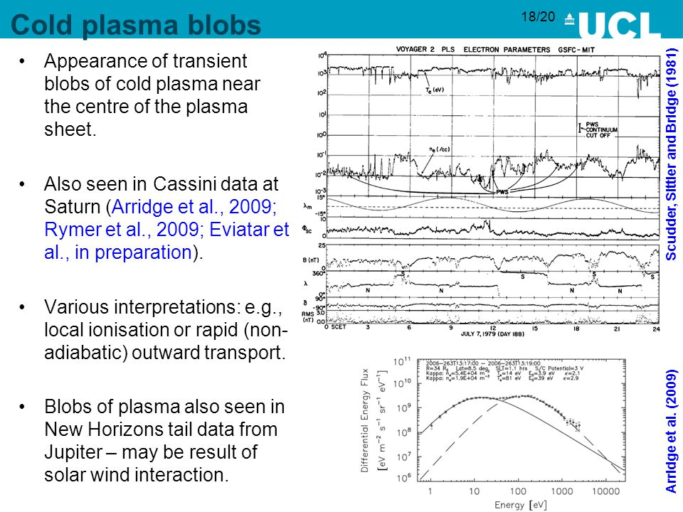 18/20 Cold plasma blobs Appearance of transient blobs of cold plasma near the centre of the plasma sheet.