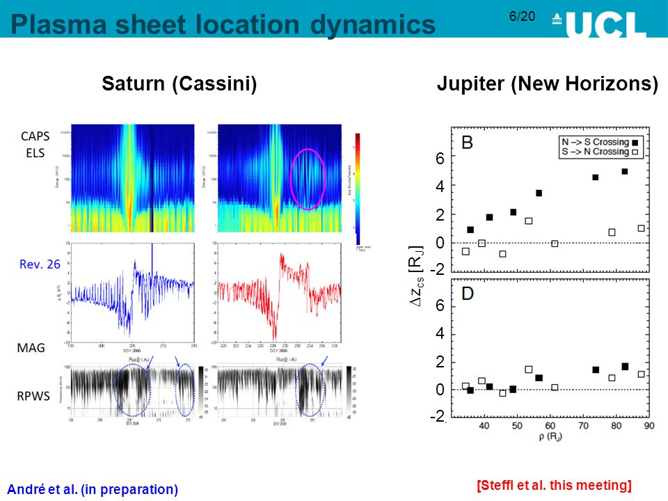 6/20 Plasma sheet location dynamics [Steffl et al.