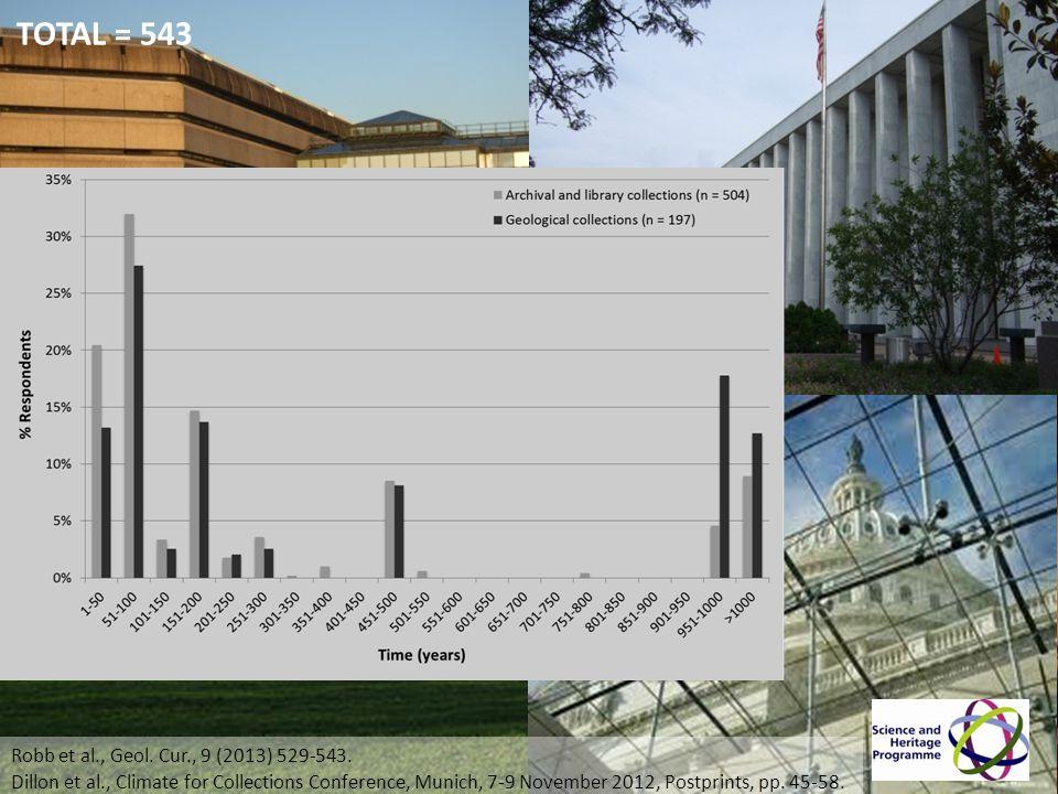TNA Readers = 290 LoC Readers = 103 EH Visitors = 94 CVC Visitors = 43 TNA Museum Visitors = 11 TOTAL = 543 Robb et al., Geol. Cur., 9 (2013) 529-543.