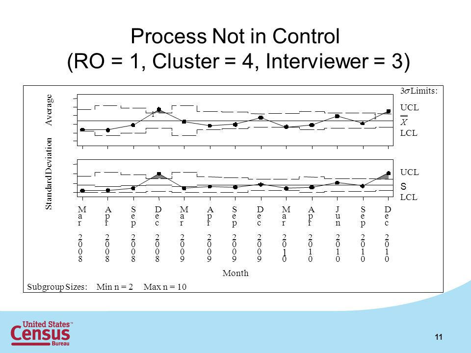 Process Not in Control (RO = 1, Cluster = 4, Interviewer = 3) 11 UCL LCL 1 1 S UCL LCL M a r 2 0 0 8 A p r 2 0 0 8 S e p 2 0 0 8 D e c 2 0 0 8 M a r 2 0 0 9 A p r 2 0 0 9 S e p 2 0 0 9 D e c 2 0 0 9 M a r 2 0 1 0 A p r 2 0 1 0 J u n 2 0 1 0 S e p 2 0 1 0 D e c 2 0 1 0 Average Standard Deviation Month 3 Limits: Subgroup Sizes:Min n = 2Max n = 10