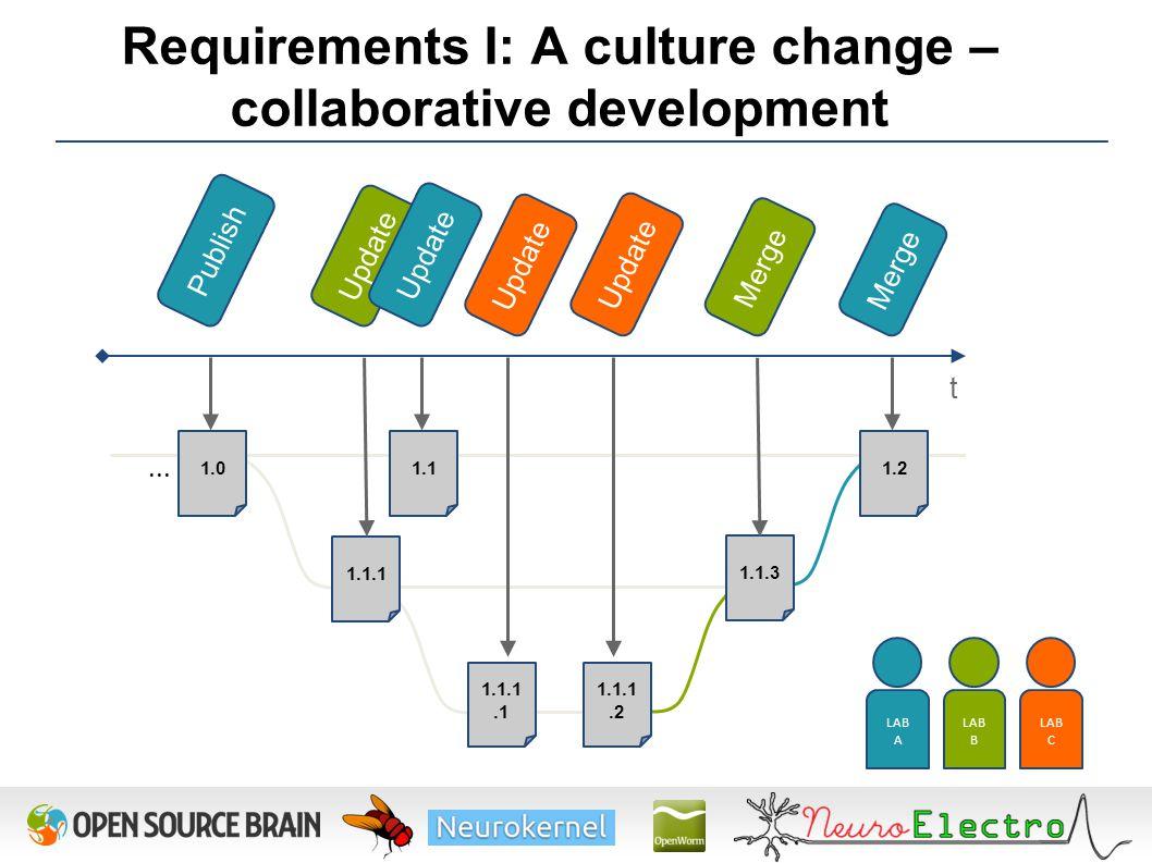 1.1.1.1 1.1.1.2 Requirements I: A culture change – collaborative development Publish 1.0...
