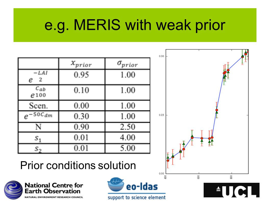 e.g. MERIS with weak prior Prior conditions solution