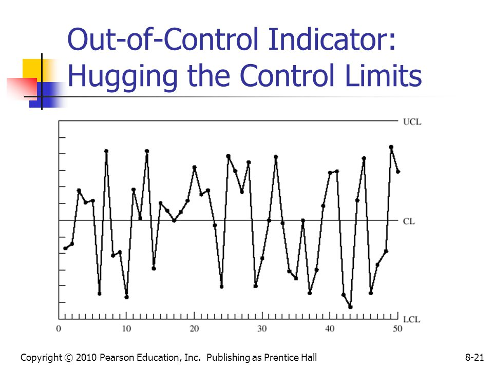 Copyright © 2010 Pearson Education, Inc. Publishing as Prentice Hall8-21 Out-of-Control Indicator: Hugging the Control Limits