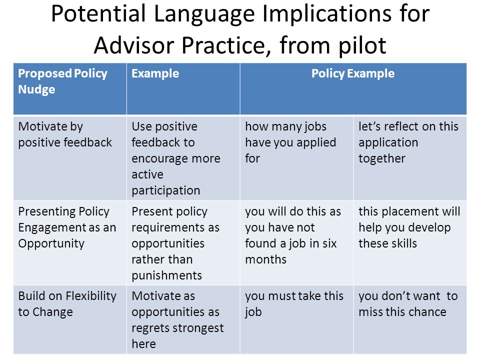 Potential Language Implications for Advisor Practice, from pilot Proposed Policy Nudge ExamplePolicy Example Motivate by positive feedback Use positive feedback to encourage more active participation how many jobs have you applied for let's reflect on this application together Presenting Policy Engagement as an Opportunity Present policy requirements as opportunities rather than punishments you will do this as you have not found a job in six months this placement will help you develop these skills Build on Flexibility to Change Motivate as opportunities as regrets strongest here you must take this job you don't want to miss this chance