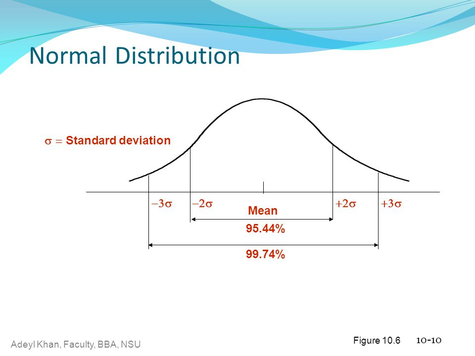Adeyl Khan, Faculty, BBA, NSU Normal Distribution 10-10 Mean  95.44% 99.74%  Standard deviation Figure 10.6