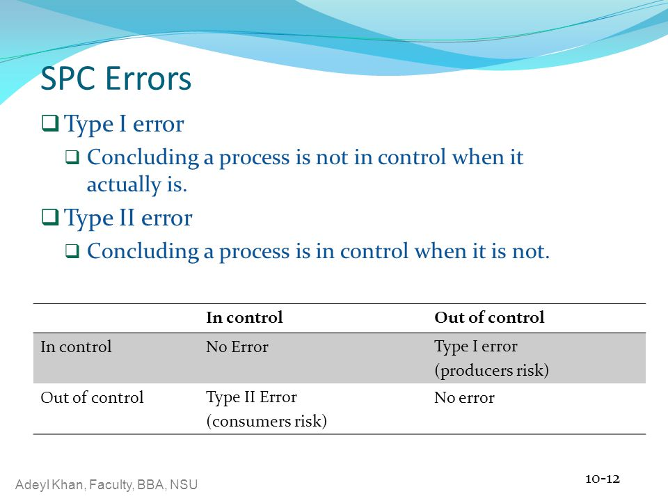 Adeyl Khan, Faculty, BBA, NSU SPC Errors  Type I error  Concluding a process is not in control when it actually is.