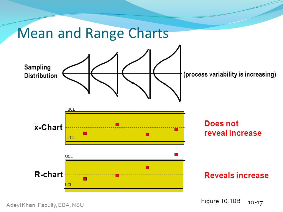Adeyl Khan, Faculty, BBA, NSU Mean and Range Charts 10-16 Figure 10.10A UCL LC L UCL LC L R-chart x-Chart Detects shift Does not detect shift (process