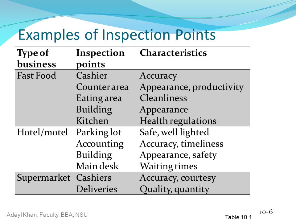 Adeyl Khan, Faculty, BBA, NSU Examples of Inspection Points Type of business Inspection points Characteristics Fast FoodCashier Counter area Eating area Building Kitchen Accuracy Appearance, productivity Cleanliness Appearance Health regulations Hotel/motelParking lot Accounting Building Main desk Safe, well lighted Accuracy, timeliness Appearance, safety Waiting times SupermarketCashiers Deliveries Accuracy, courtesy Quality, quantity 10-6 Table 10.1