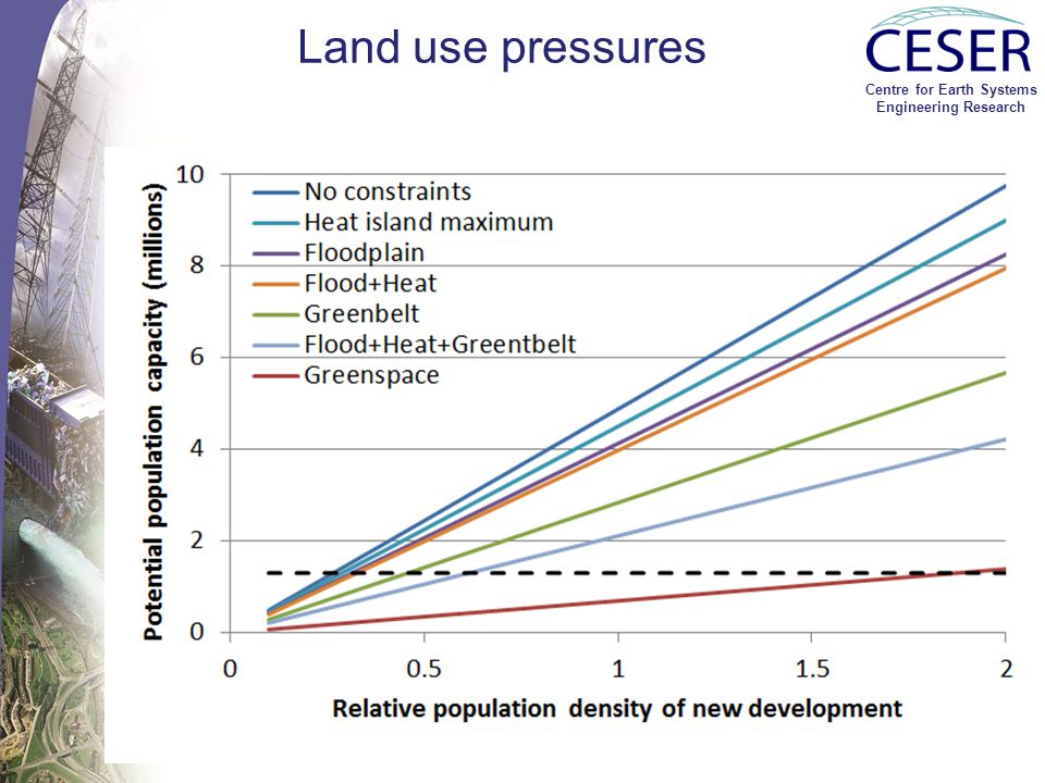 Centre for Earth Systems Engineering Research Land use pressures