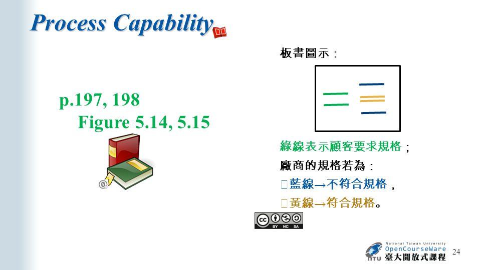 Process Capability 24 p.197, 198 Figure 5.14, 5.15 板書圖示: 綠線表示顧客要求規格; 廠商的規格若為: ※藍線 → 不符合規格, ※黃線 → 符合規格。