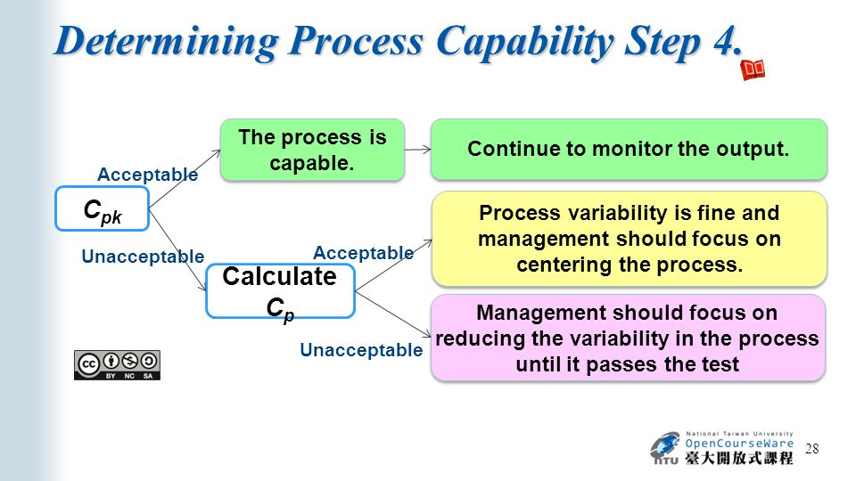 Determining Process Capability Step 4.28 C pk The process is capable.
