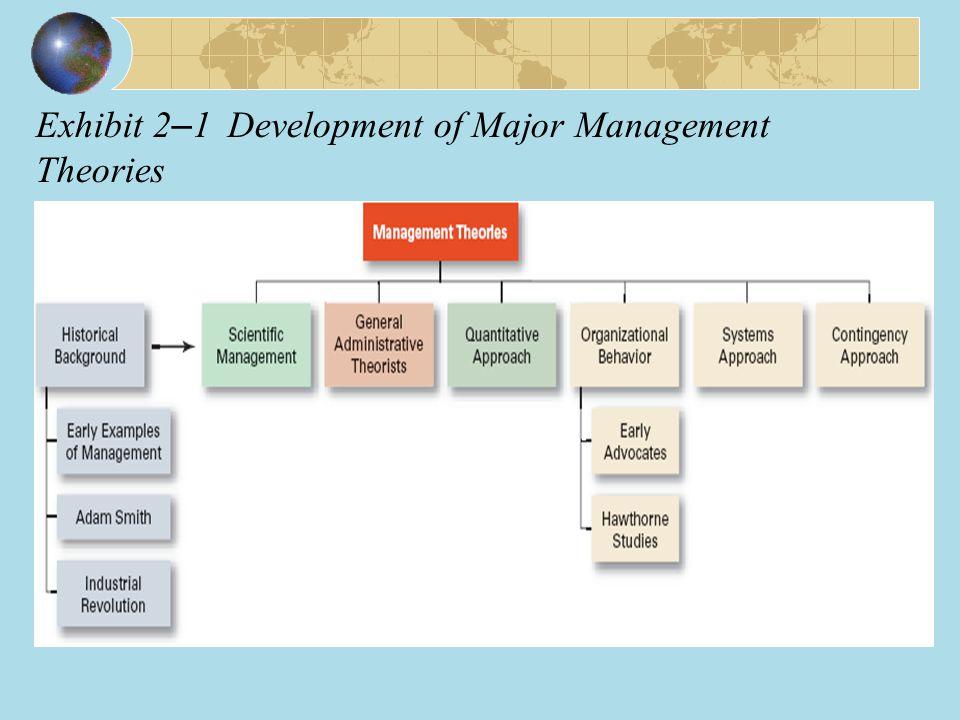 Exhibit 2 – 1Development of Major Management Theories