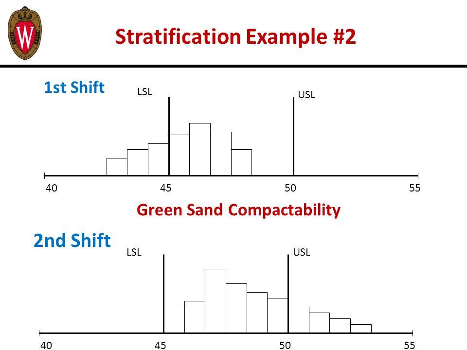 Green Sand Compactability LSL USL 40455055 2nd Shift USL 40455055 LSL 1st Shift Stratification Example #2