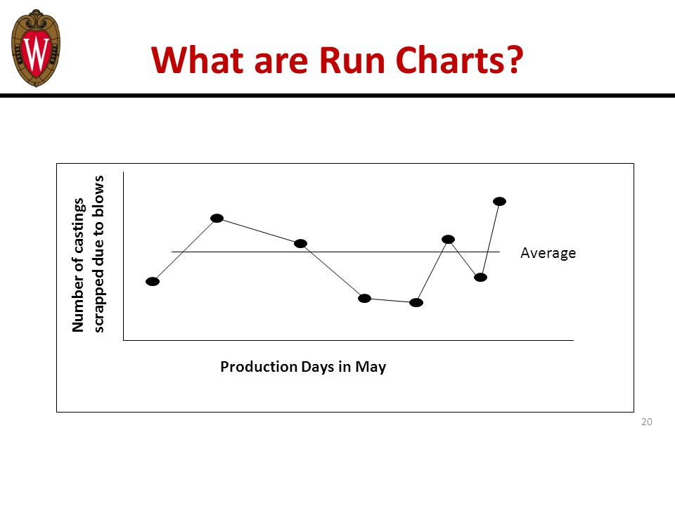 20 What are Run Charts? Production Days in May Number of castings scrapped due to blows Average