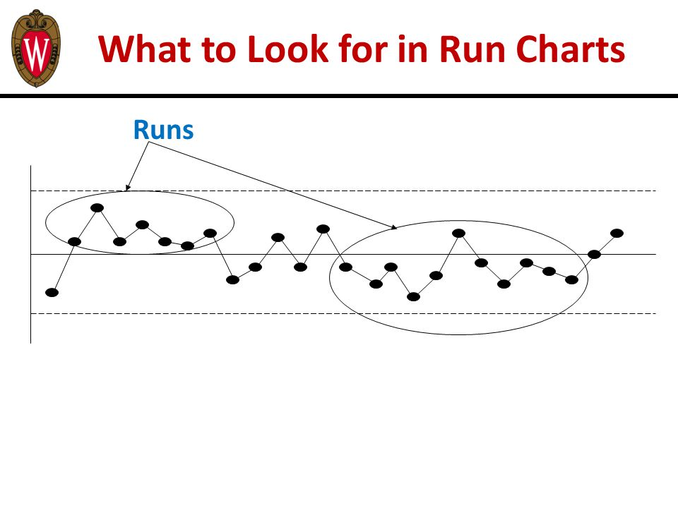 What to Look for in Run Charts Runs