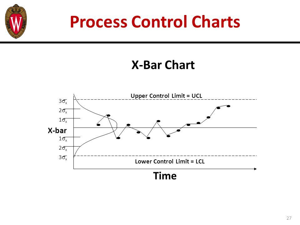 27 Process Control Charts X-Bar Chart Time Upper Control Limit = UCL Lower Control Limit = LCL 3x3x 2x2x 1x1x X-bar 1x1x 2x2x 3x3x