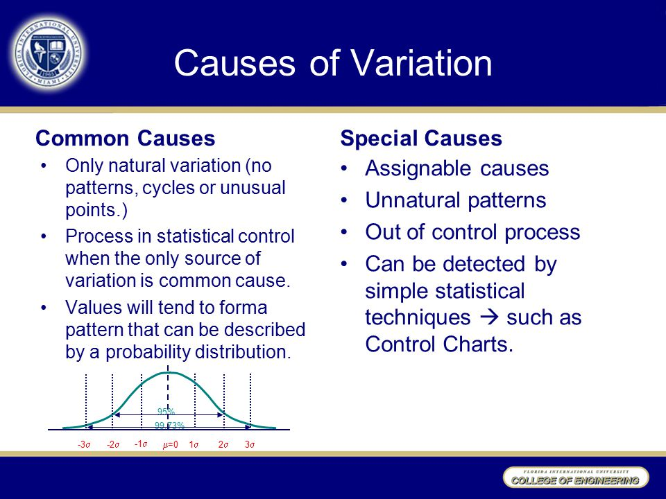 Causes of Variation Common Causes Only natural variation (no patterns, cycles or unusual points.) Process in statistical control when the only source of variation is common cause.
