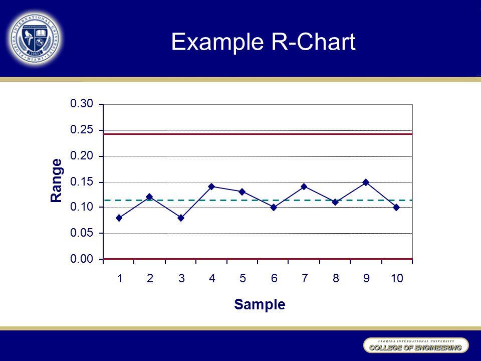 Example R-Chart 12345678910 Sample 0.00 0.05 0.10 0.15 0.20 0.25 0.30 Range