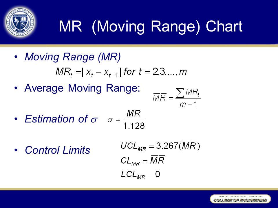 MR (Moving Range) Chart Moving Range (MR) Average Moving Range: Estimation of  Control Limits