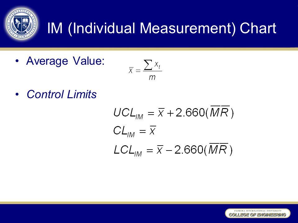 IM (Individual Measurement) Chart Average Value: Control Limits
