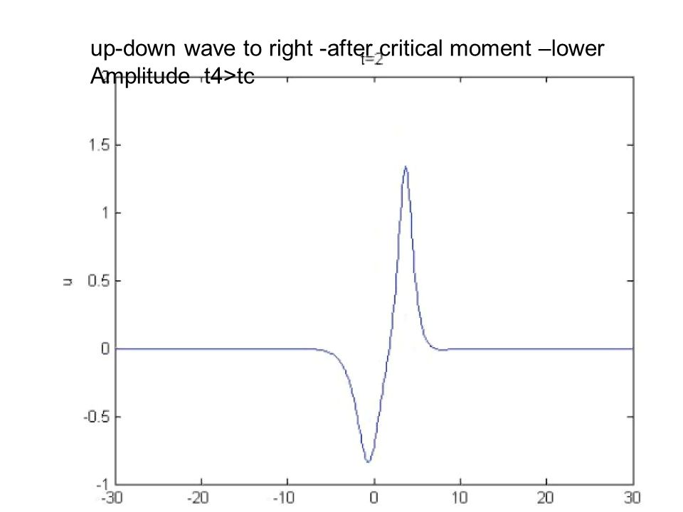 up-down wave to right -after critical moment –lower Amplitude t4>tc