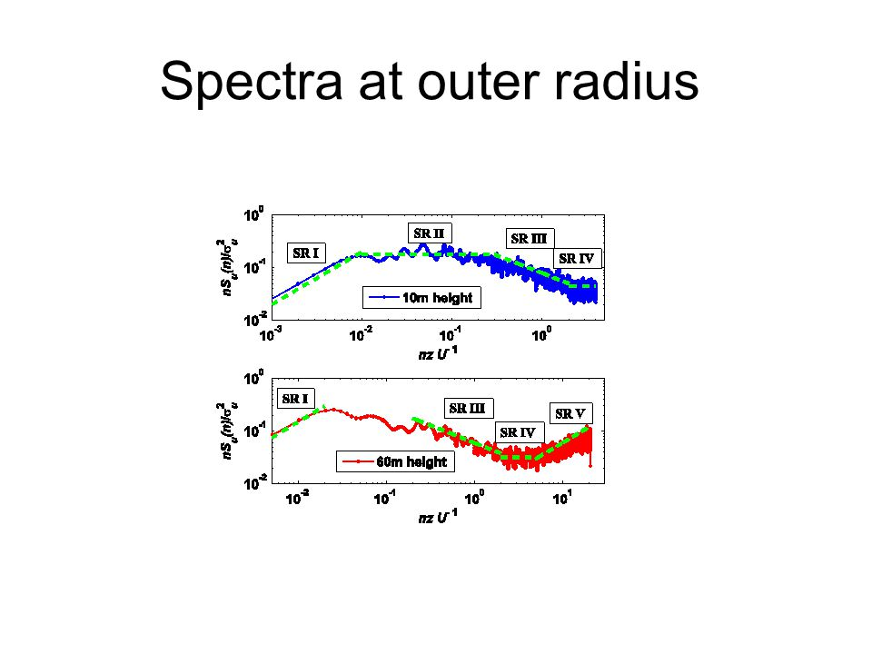 Spectra at outer radius