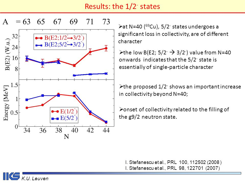 K.U. Leuven A = 63 65 67 69 71 73  onset of collectivity related to the filling of the g9/2 neutron state.  the proposed 1/2 - shows an important in