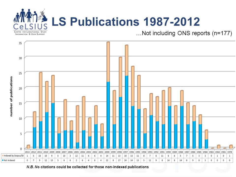 LS Publications 1987-2012 …Not including ONS reports (n=177) N.B.