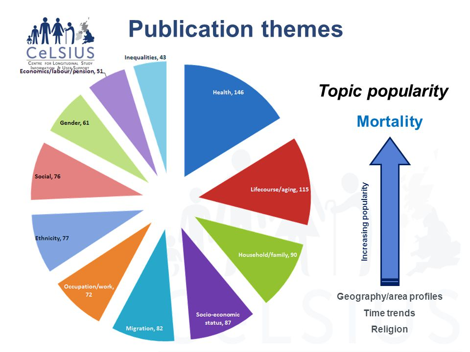 Publication themes Mortality Geography/area profiles Time trends Religion Increasing popularity Topic popularity