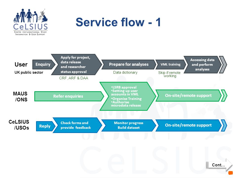 Service flow - 1 Enquiry Apply for project, data release and researcher status approval User VML training CeLSIUS /USOs Reply Check forms and provide feedback MAUS /ONS Refer enquiries LSRB approval Setting up user accounts in VML Organise Training Authorise microdata release UK public sector Accessing data and perform analyses Monitor progress Build dataset Prepare for analyses On-site/remote support CRF, ARF & DAA Data dictionary Cont… Skip if remote working