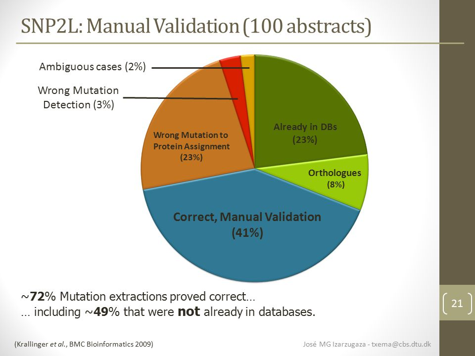 21 SNP2L: Manual Validation (100 abstracts) José MG Izarzugaza - txema@cbs.dtu.dk ~72% Mutation extractions proved correct… … including ~49% that were not already in databases.