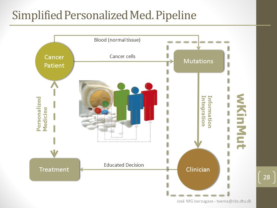 28 Simplified Personalized Med.
