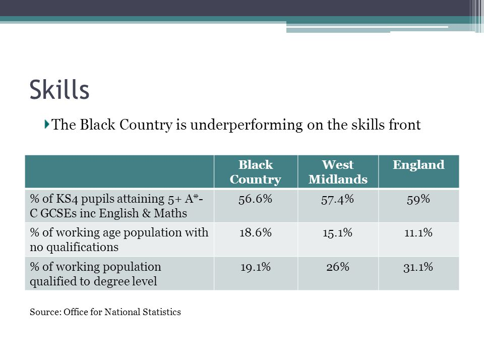 Skills Black Country West Midlands England % of KS4 pupils attaining 5+ A*- C GCSEs inc English & Maths 56.6%57.4%59% % of working age population with