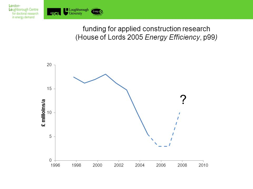 The UK Doctoral Training Centre in Energy Demand Reduction and the Built Environment The problem of energy savings and pay-back times Source: ETI (2008) courtesy K.