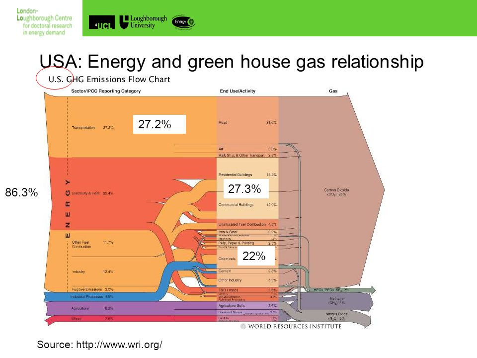 The UK Doctoral Training Centre in Energy Demand Reduction and the Built Environment Source: DECC 1Mtoe ≈ 11.6x10 9 kWh 19% 24% 57% 28% 33% Approx.