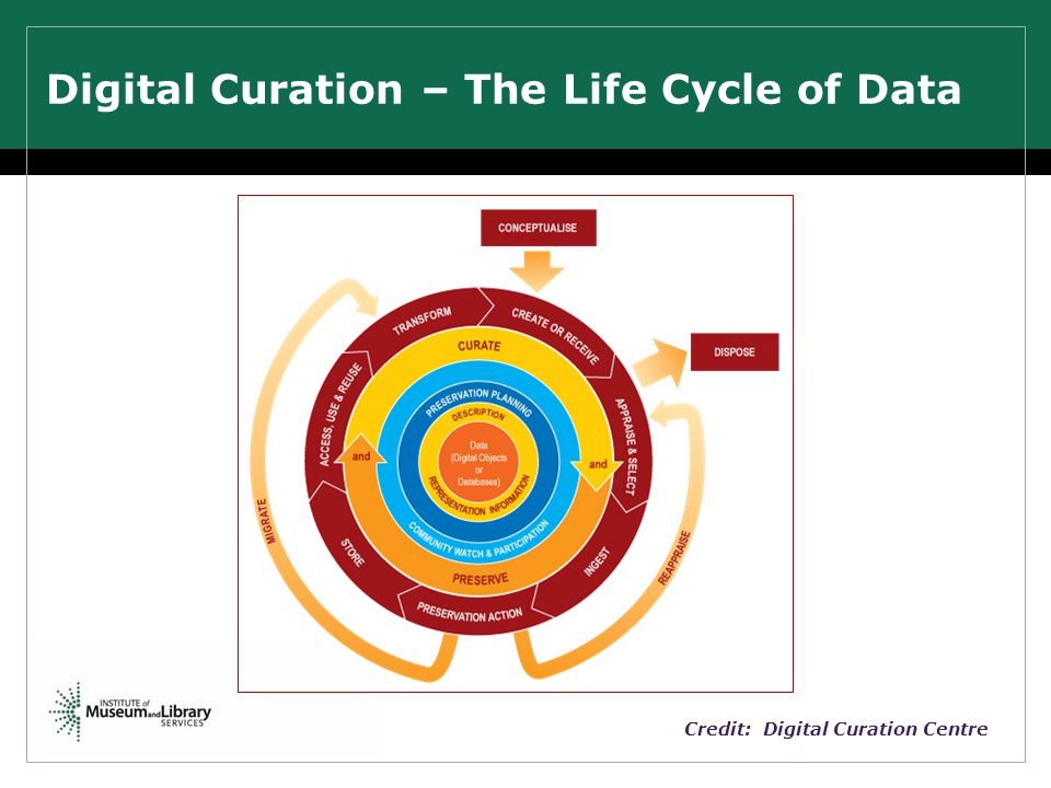 Credit: Digital Curation Centre Digital Curation – The Life Cycle of Data