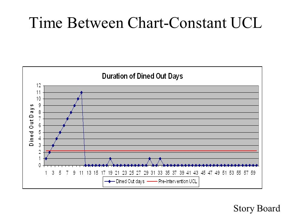 Story Board Time Between Chart-Constant UCL