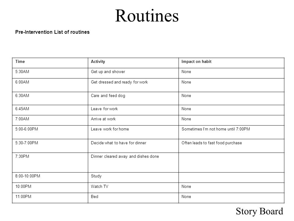 Story Board Routines Pre-Intervention List of routines TimeActivityImpact on habit 5:30AMGet up and showerNone 6:00AMGet dressed and ready for workNone 6:30AMCare and feed dogNone 6:45AMLeave for workNone 7:00AMArrive at workNone 5:00-6:00PMLeave work for homeSometimes I m not home until 7:00PM 5:30-7:00PMDecide what to have for dinnerOften leads to fast food purchase 7:30PMDinner cleared away and dishes done 8:00-10:00PMStudy 10:00PMWatch TVNone 11:00PMBedNone
