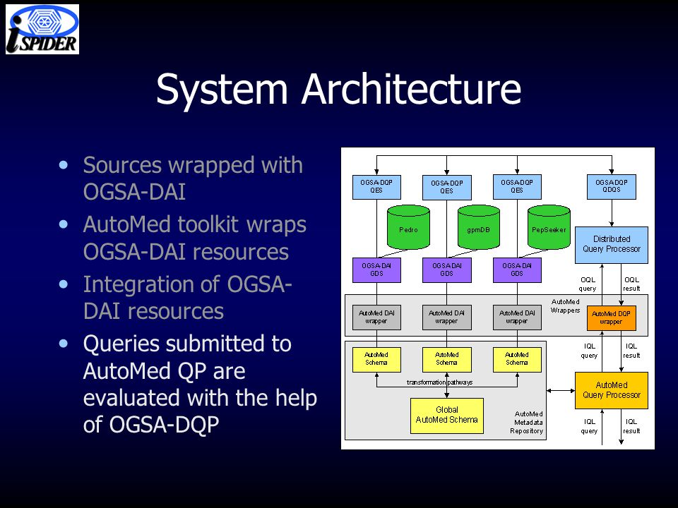 System Architecture Sources wrapped with OGSA-DAI AutoMed toolkit wraps OGSA-DAI resources Integration of OGSA- DAI resources Queries submitted to AutoMed QP are evaluated with the help of OGSA-DQP