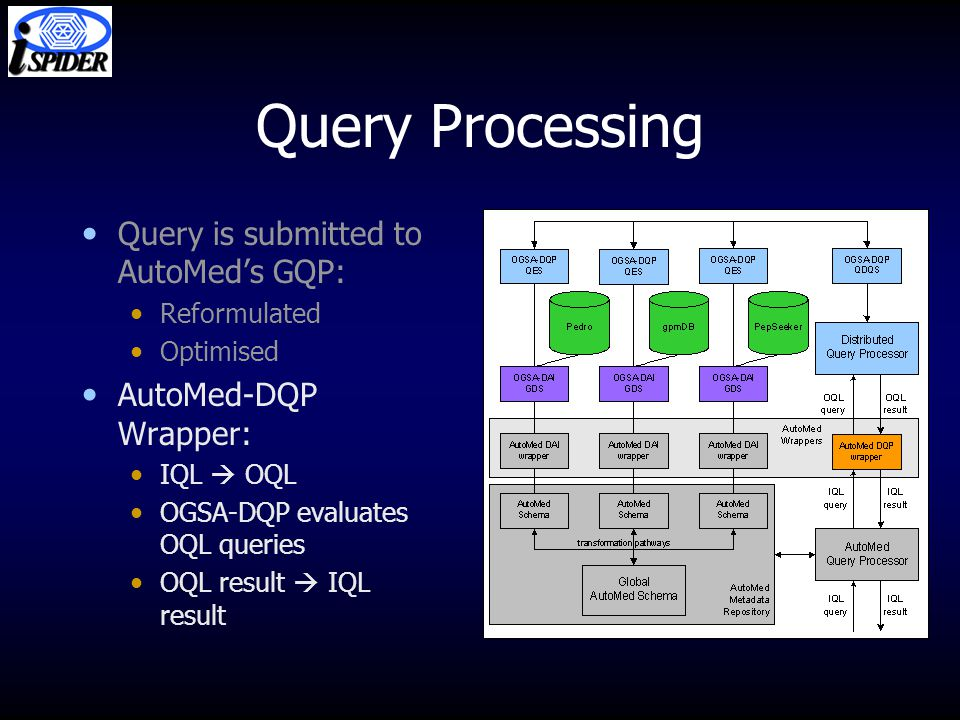 Query Processing Query is submitted to AutoMed's GQP: Reformulated Optimised AutoMed-DQP Wrapper: IQL  OQL OGSA-DQP evaluates OQL queries OQL result  IQL result
