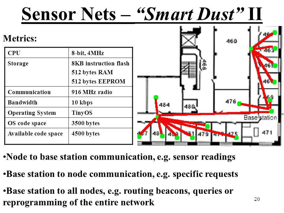 20 Sensor Nets – Smart Dust II CPU8-bit, 4MHz Storage8KB instruction flash 512 bytes RAM 512 bytes EEPROM Communication916 MHz radio Bandwidth10 kbps Operating SystemTinyOS OS code space3500 bytes Available code space4500 bytes Node to base station communication, e.g.