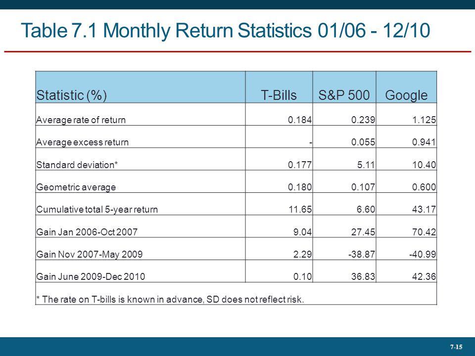 7-15 Table 7.1 Monthly Return Statistics 01/06 - 12/10 Statistic (%)T-BillsS&P 500Google Average rate of return0.1840.2391.125 Average excess return-0