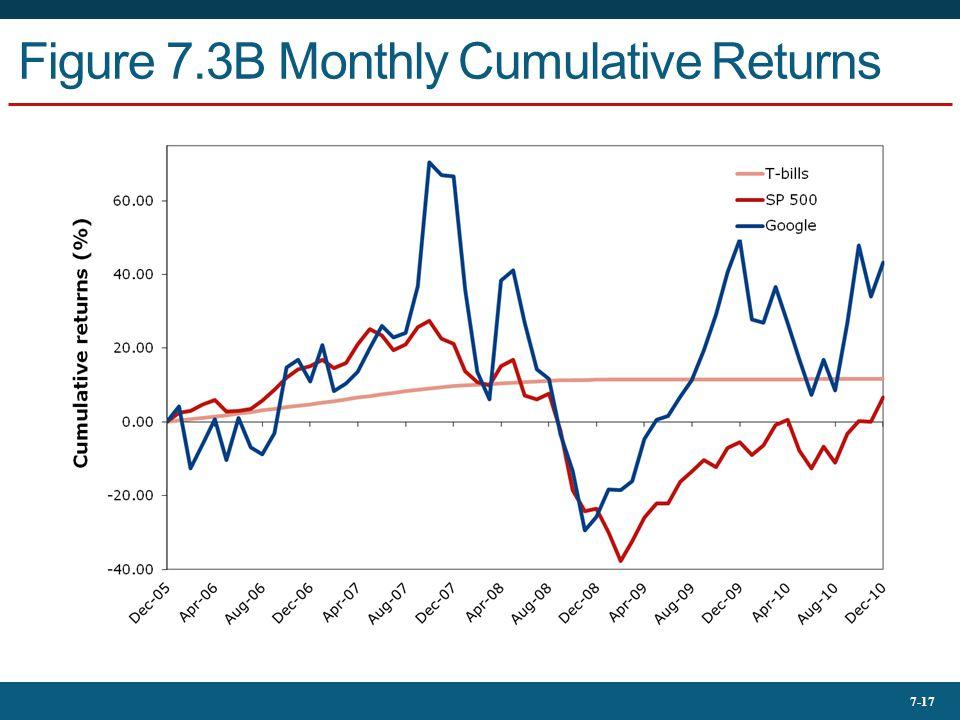 7-17 Figure 7.3B Monthly Cumulative Returns