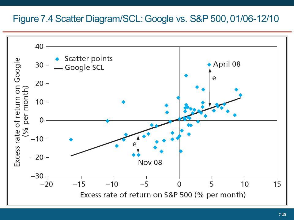 7-18 Figure 7.4 Scatter Diagram/SCL: Google vs. S&P 500, 01/06-12/10