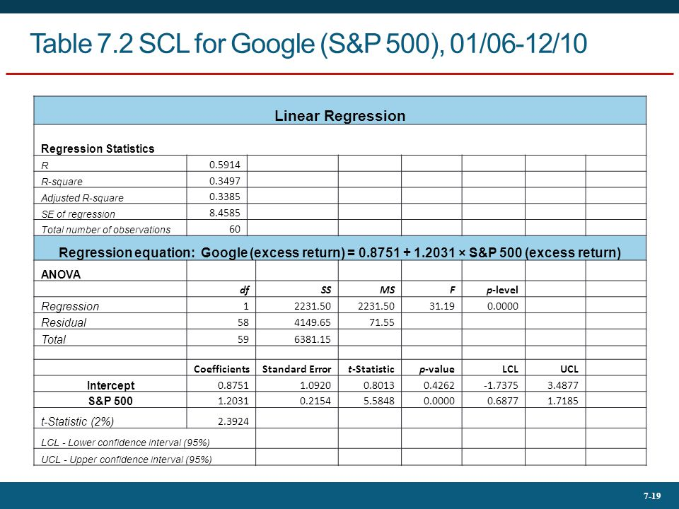 7-19 Table 7.2 SCL for Google (S&P 500), 01/06-12/10 Linear Regression Regression Statistics R 0.5914 R-square 0.3497 Adjusted R-square 0.3385 SE of r